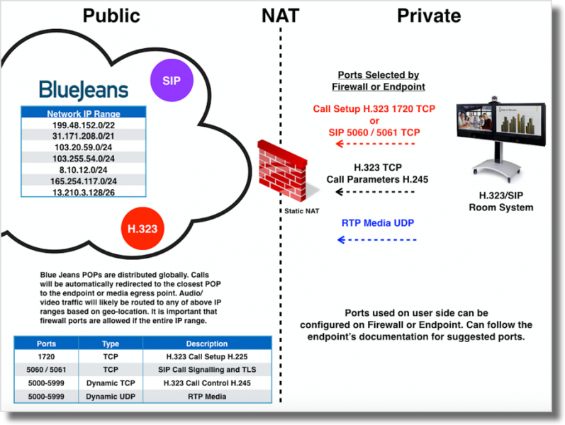 Firewalls and NAT Explained